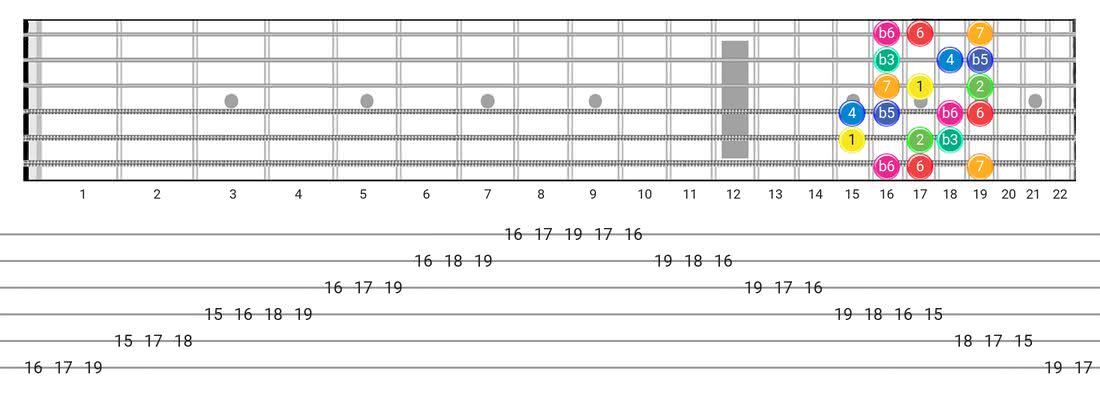 Whole-Half guitar scale fretboard diagram - Box Pattern with intervals