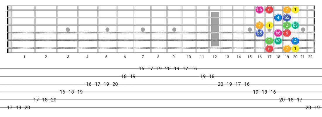 Whole-Half guitar scale tabs - Box Pattern with intervals