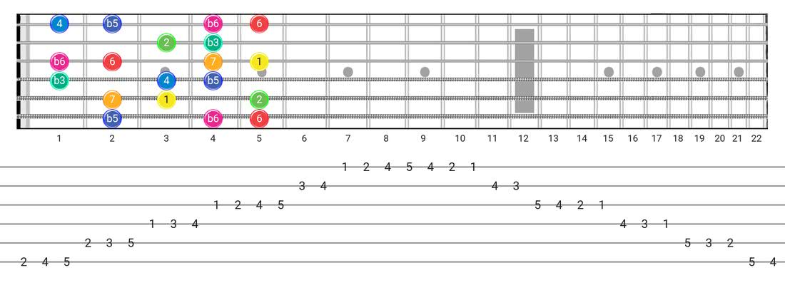 Guitar Tabs and diagras for the Whole-Half scale - Box Pattern with intervals