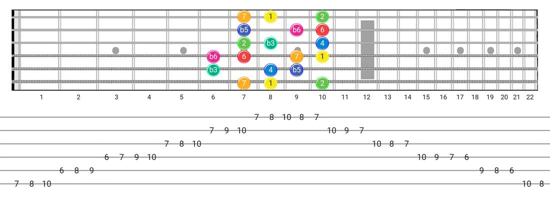 Whole-Half guitar scale diagram - Box Pattern with intervals