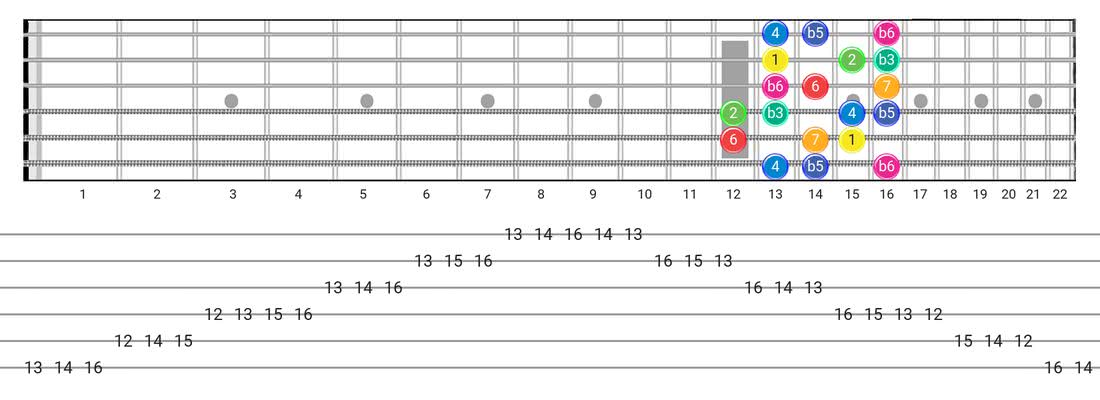Fretboard diagram for the Whole-Half scale - Box Pattern with intervals