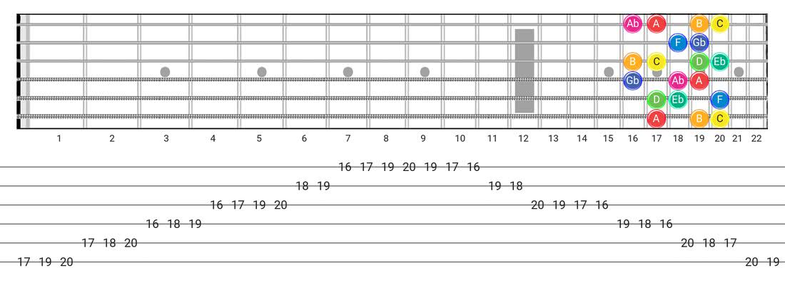 Whole-Half guitar scale tabs - Box Pattern with note names