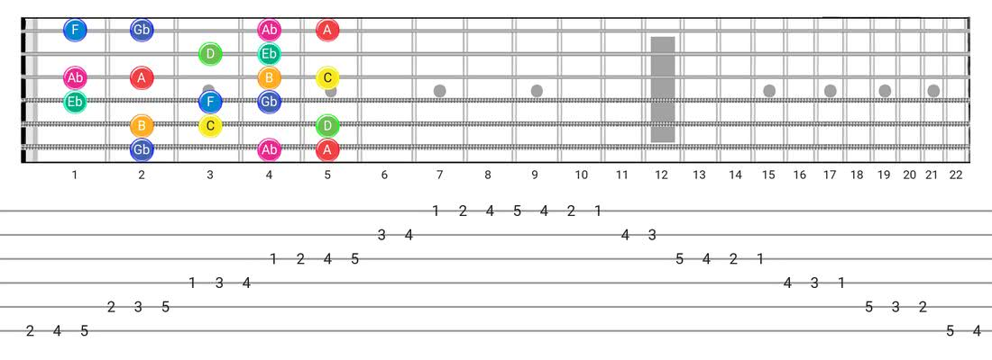 Guitar Tabs and diagras for the Whole-Half scale - Box Pattern with note names