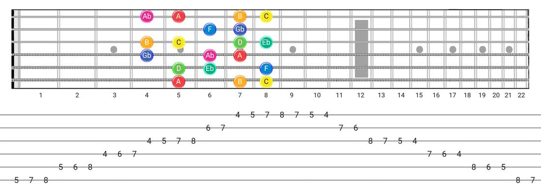 Whole-Half guitar scale fretboard diagram - Box Pattern with note names