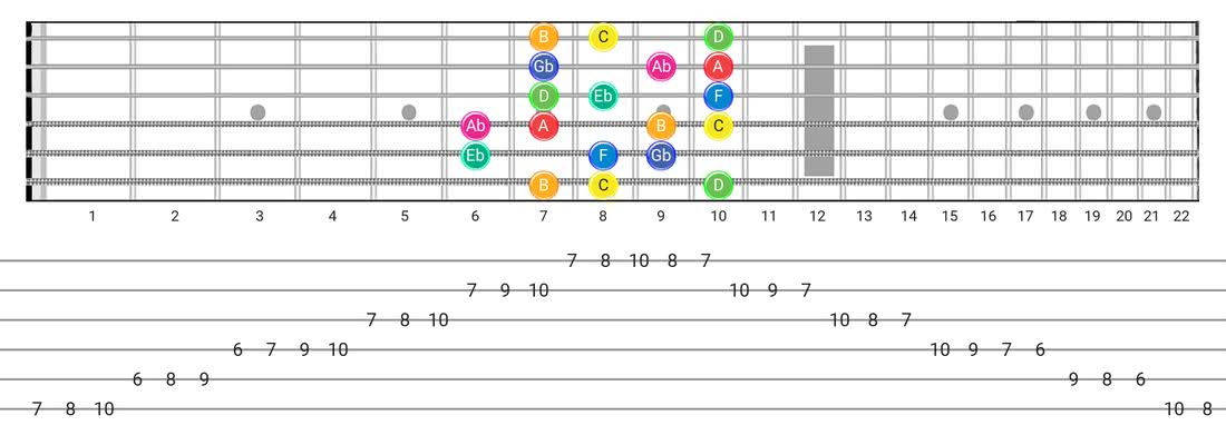 Whole-Half guitar scale diagram - Box Pattern with note names