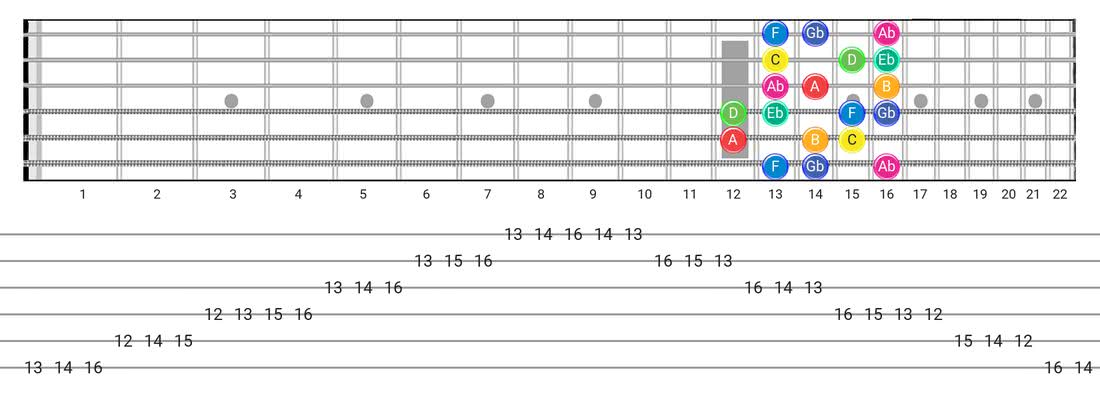 Fretboard diagram for the Whole-Half scale - Box Pattern with note names