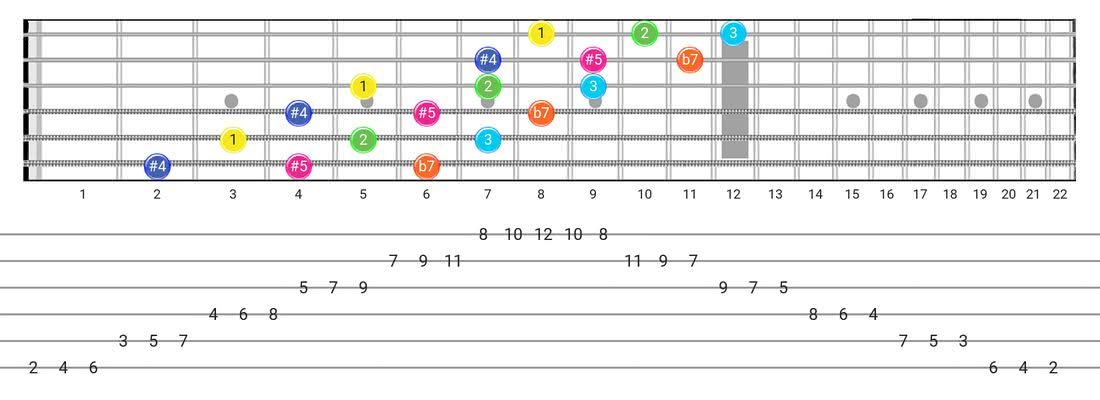Guitar Tabs and diagras for the Whole-Tone scale - 3 Notes per String Pattern with intervals