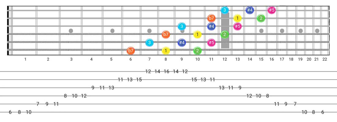 Whole-Tone guitar scale fretboard diagram - 3 Notes per String Pattern with intervals