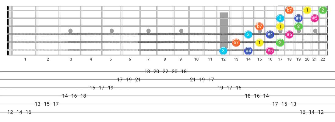 Fretboard diagram for the Whole-Tone scale - 3 Notes per String Pattern with intervals