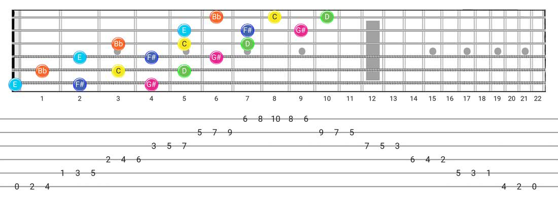 Fretboard diagram and tablature for the Whole-Tone scale - 3 Notes per String Pattern with note names