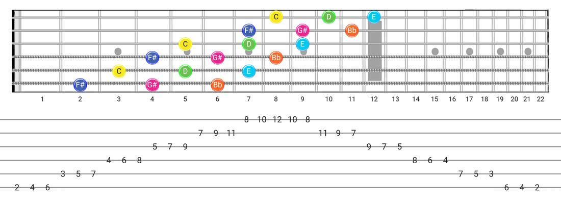 Guitar Tabs and diagras for the Whole-Tone scale - 3 Notes per String Pattern with note names