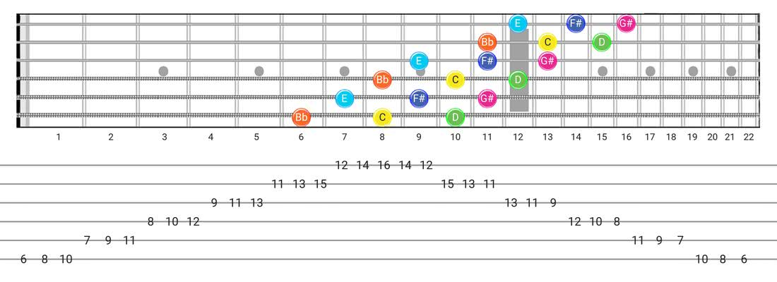 Whole-Tone guitar scale fretboard diagram - 3 Notes per String Pattern with note names