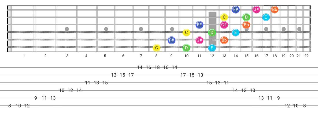 Whole-Tone guitar scale diagram - 3 Notes per String Pattern with note names