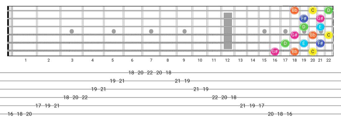 Whole-Tone guitar scale tabs - 3 Notes per String Pattern with note names
