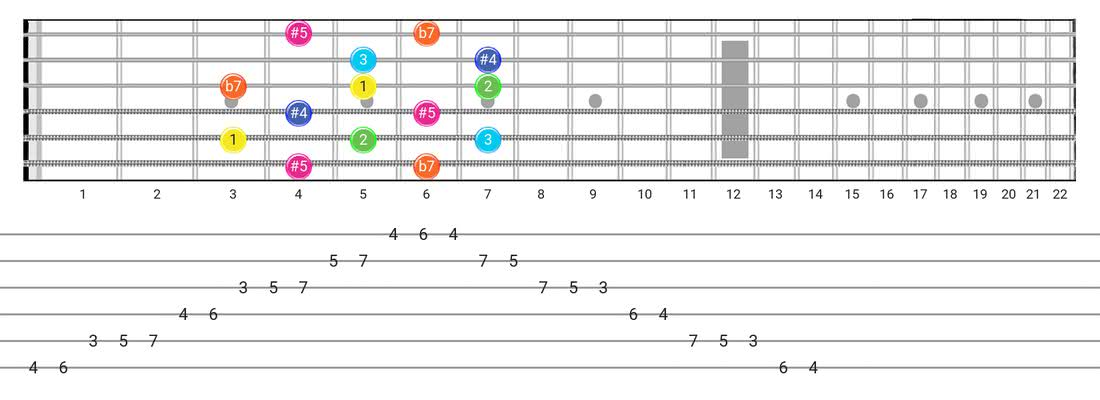 Whole-Tone guitar scale diagram - Box Pattern with intervals