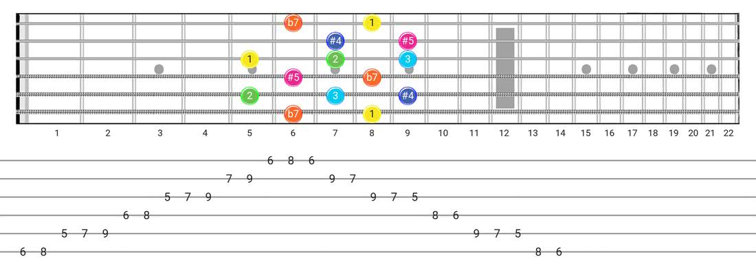 Guitar Tabs and diagras for the Whole-Tone scale - Box Pattern with intervals