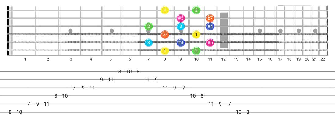 Fretboard diagram for the Whole-Tone scale - Box Pattern with intervals