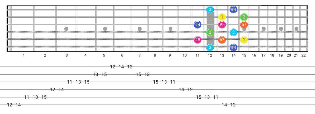 Whole-Tone guitar scale tabs - Box Pattern with intervals