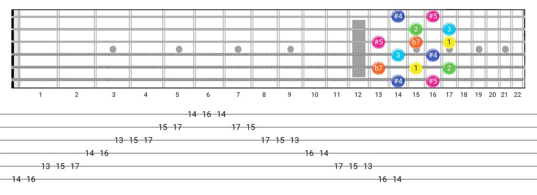 Whole-Tone guitar scale fretboard diagram - Box Pattern with intervals
