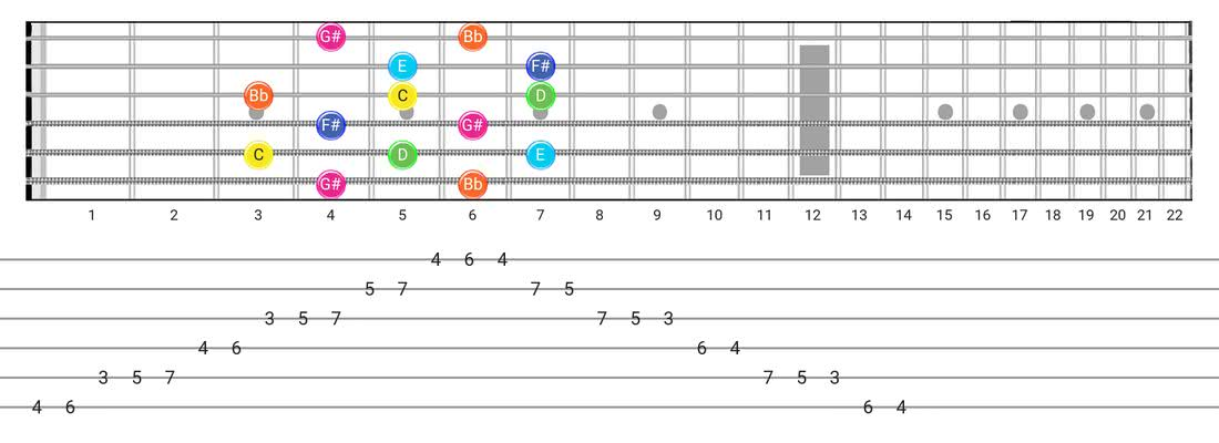 Whole-Tone guitar scale diagram - Box Pattern with note names