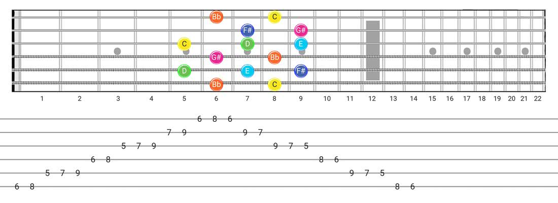 Guitar Tabs and diagras for the Whole-Tone scale - Box Pattern with note names