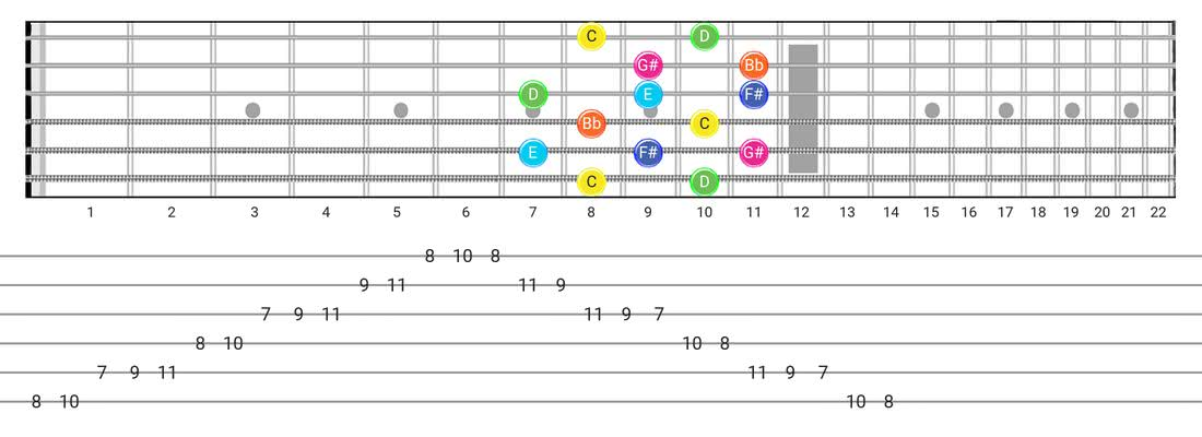 Fretboard diagram for the Whole-Tone scale - Box Pattern with note names