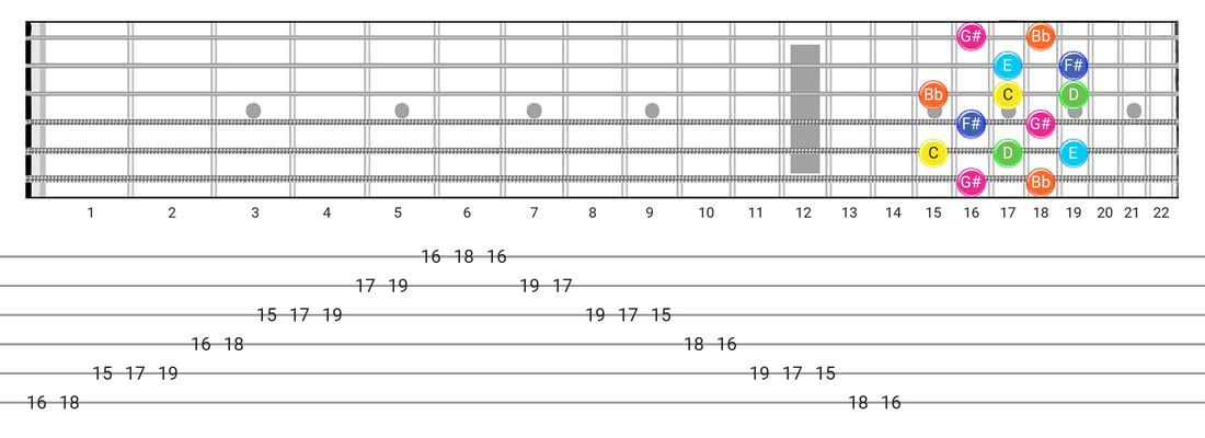 Whole-Tone guitar scale tabs - Box Pattern with note names